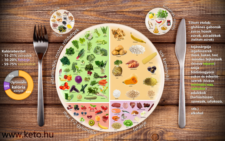 keto dieta receptek magyarul)